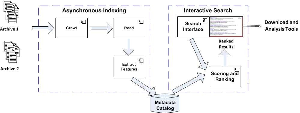 High-level Dataset Search Architecture